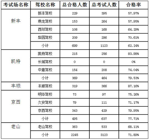 北京驾校哪个好 2016北京驾校排名高清图片
