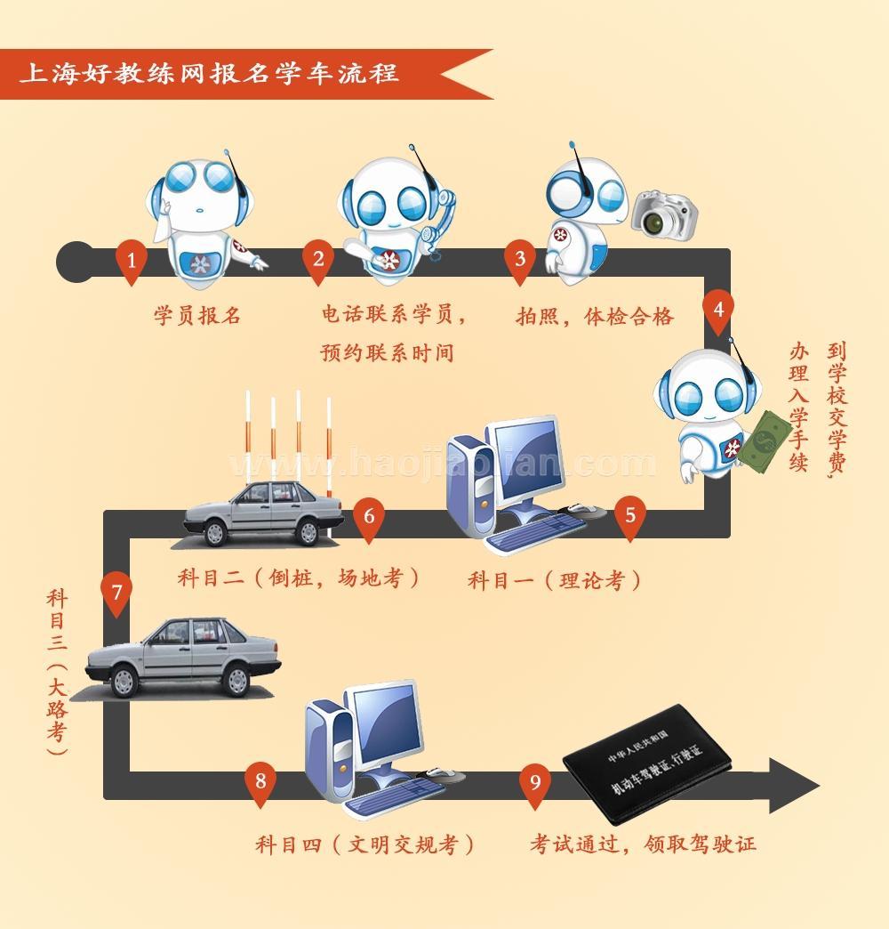 上海学车流程